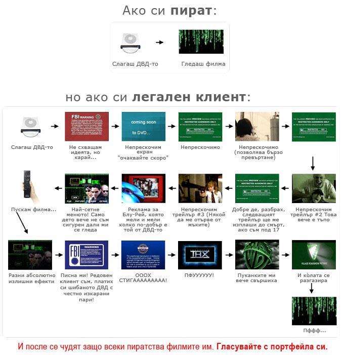 Потребителската разлика между пиратски и легални филми